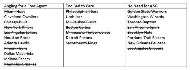 nba table